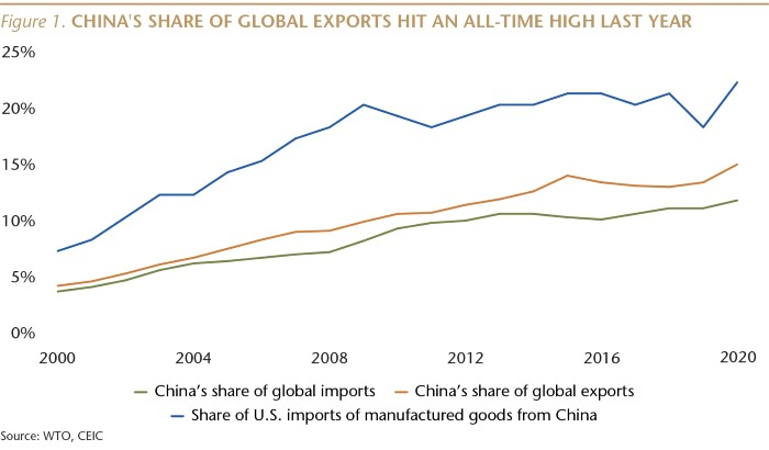 SI076_Figure 1_China's exports at all time high_WEB-01.jpg