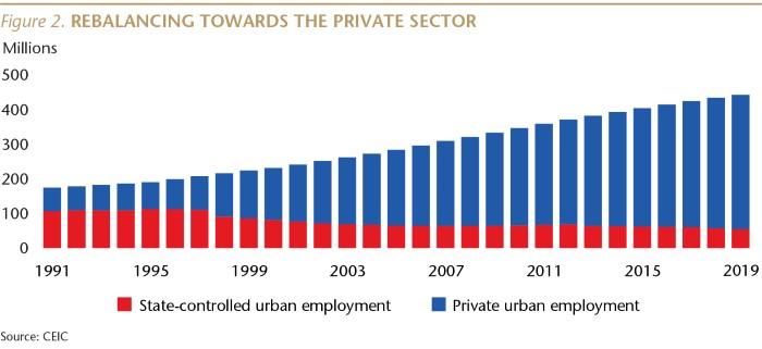 SI076_Figure 2_Rebalancing towards private sector_WEB-01.jpg