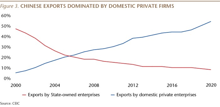 SI076_Figure 3_China exports dominated by domestic firms_WEB-01.jpg