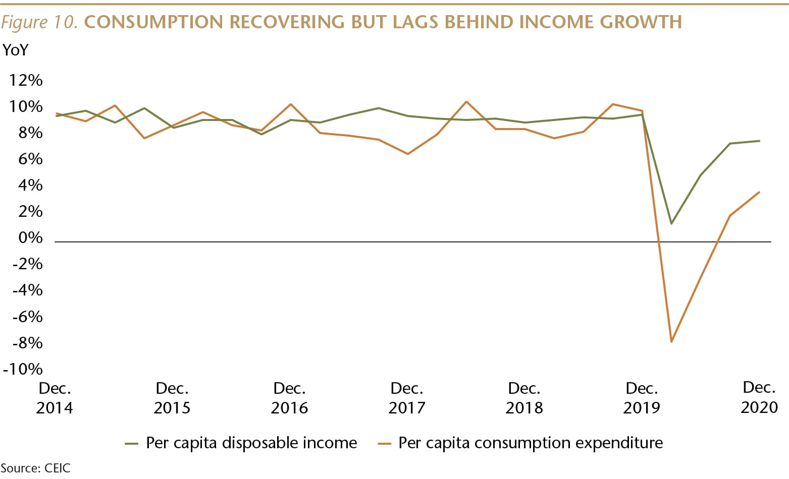 SI073_Figure 10_Consumption Recovering But Lags_WEB-01-min.jpg