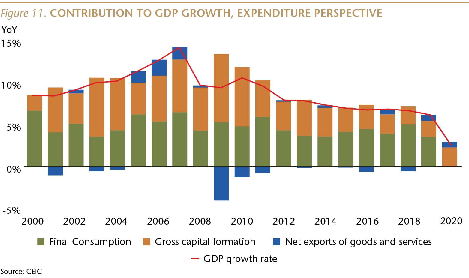 SI073_Figure 11_Contribution to GDP Growth_WEB-01-min.jpg