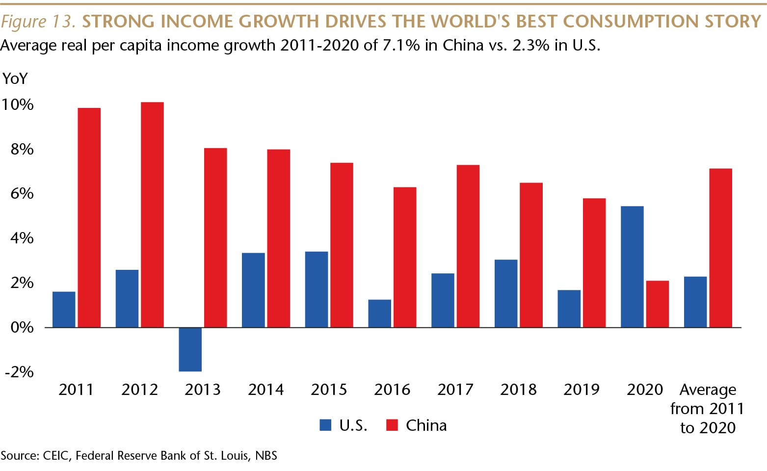 SI073_Figure 13_Strong income growth drives consumption_WEB-01-min.jpg