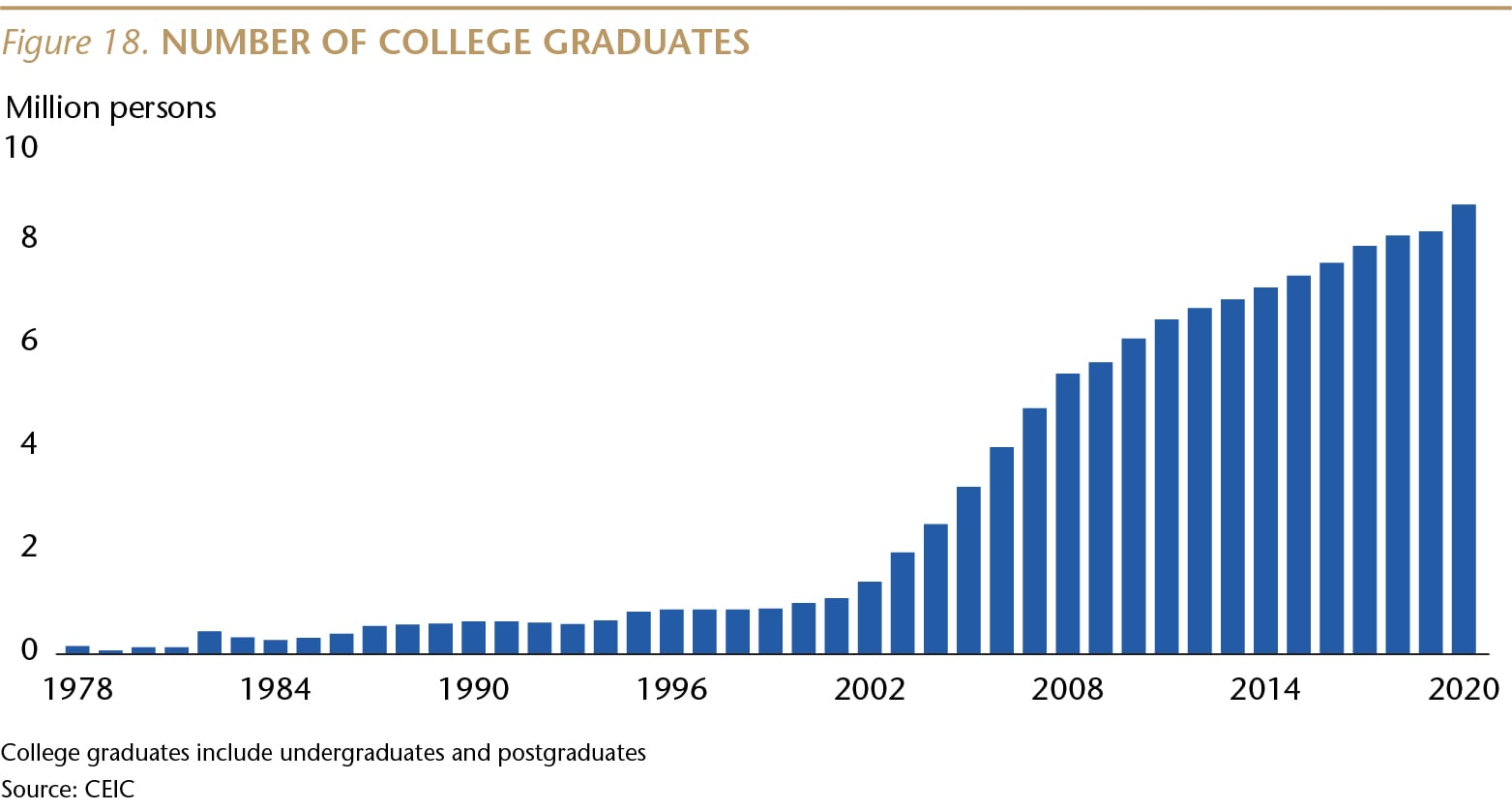 SI073_Figure 18_Number of college graduates_WEB-01-min.jpg