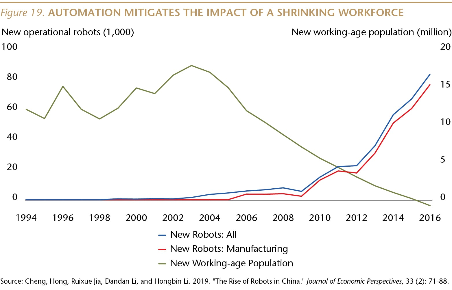 SI073_Figure 19_Automation mitigates shrinking workforce_WEB-01-min.jpg