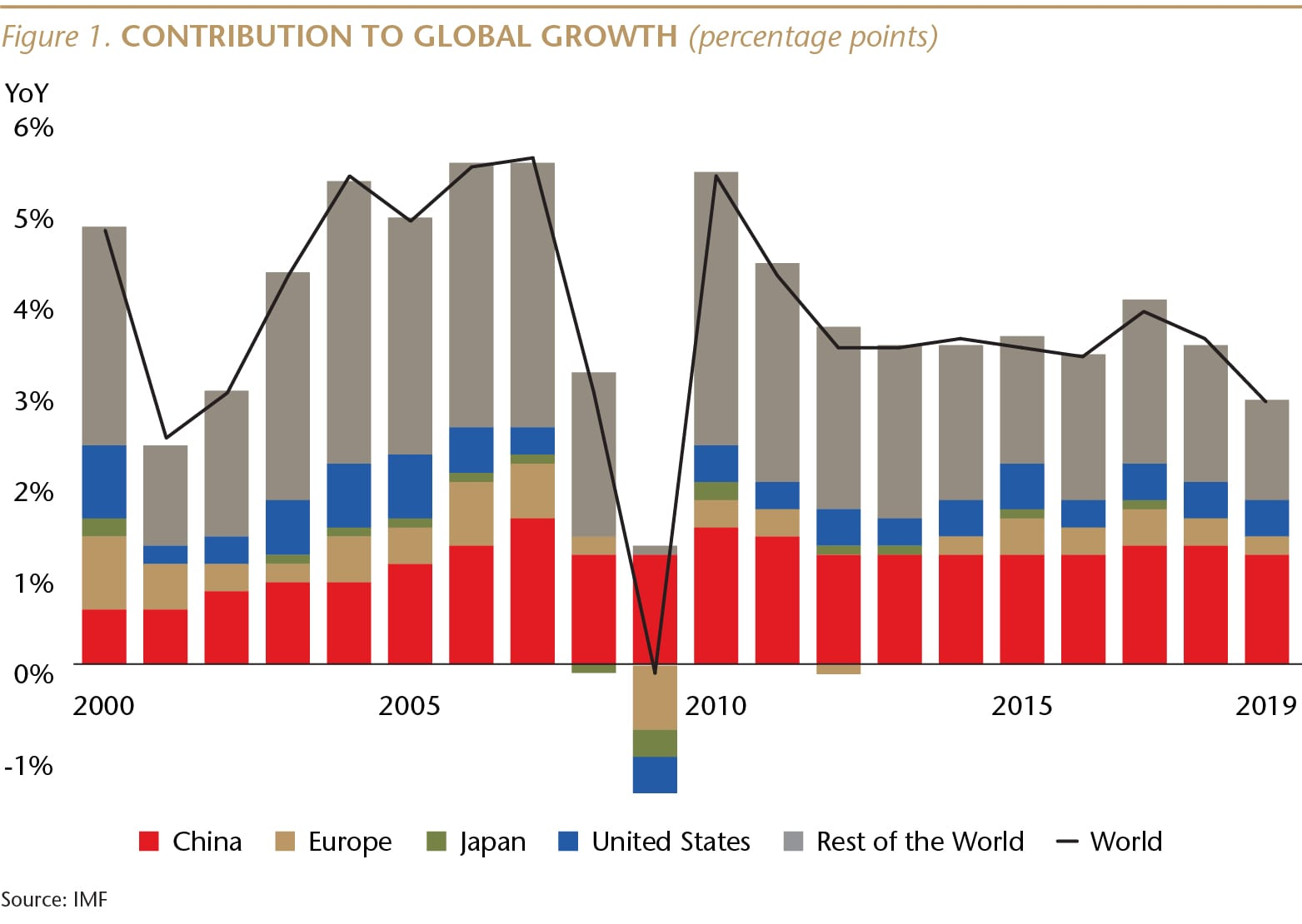 SI073_Figure 1_IMF World GDP_WEB-01-min.jpg