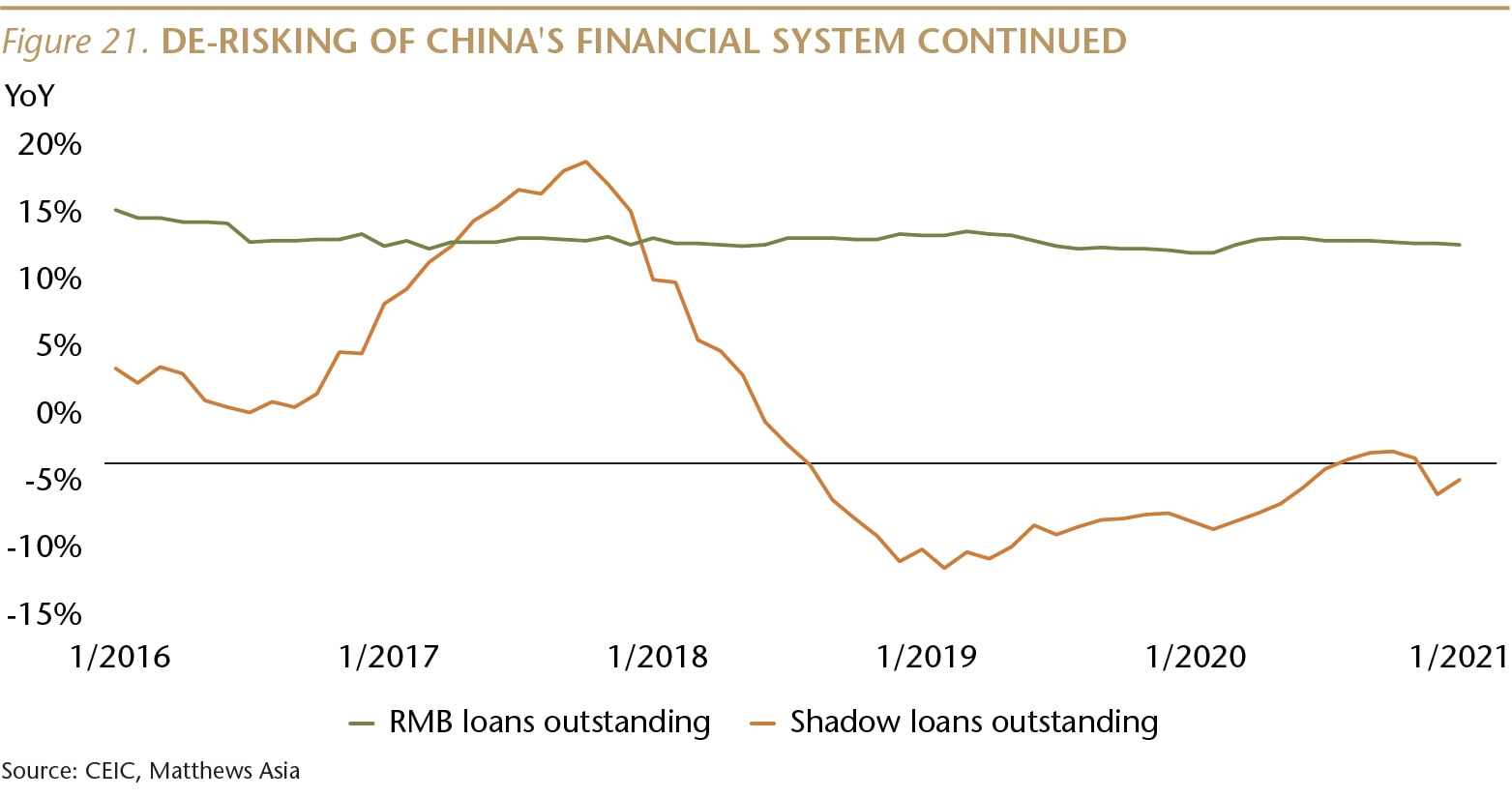 SI073_Figure 21_De-risking China financial system_WEB-01-min.jpg