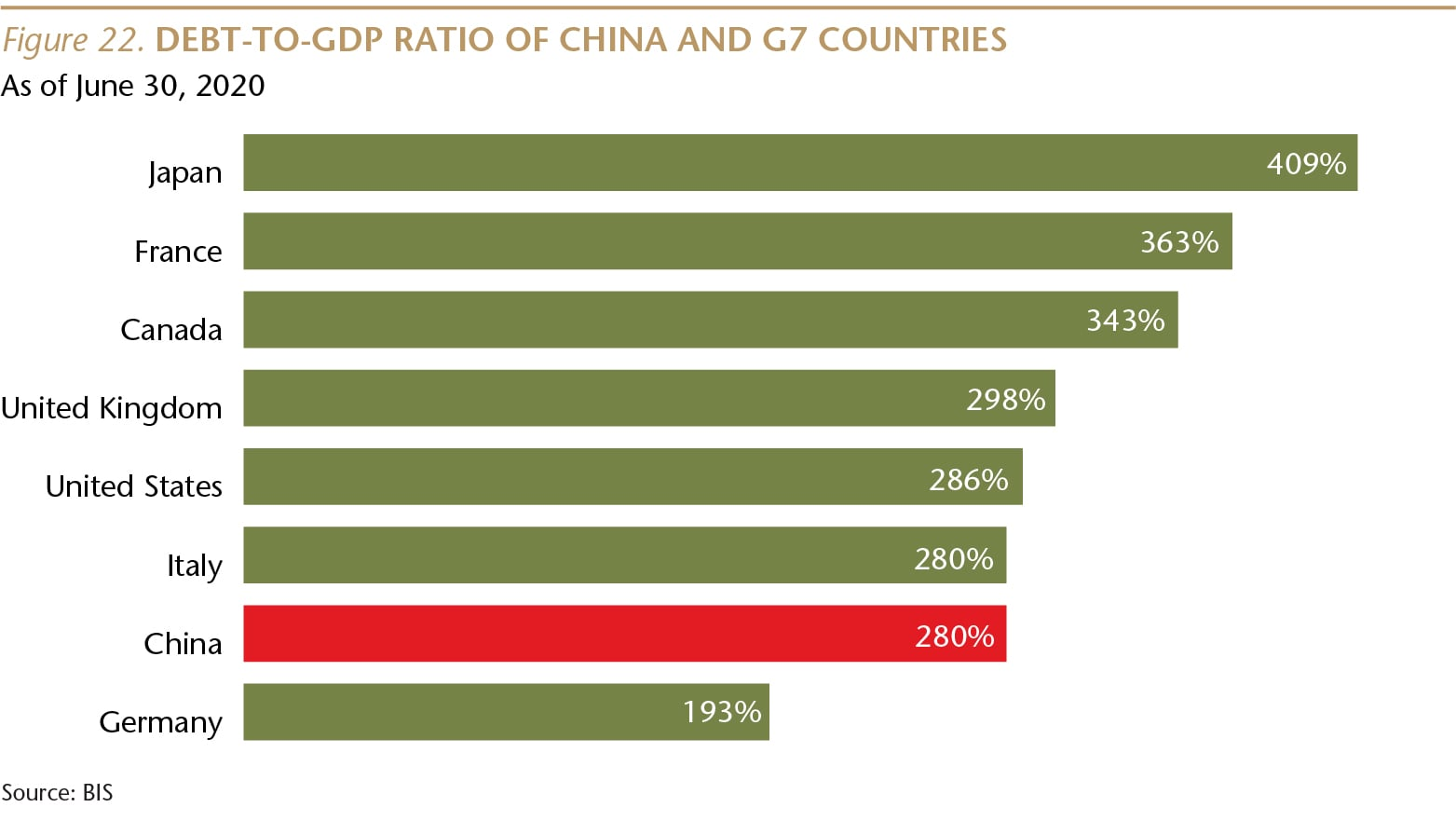 SI073_Figure 22_Debt to GDP ratio_WEB-01-min.jpg