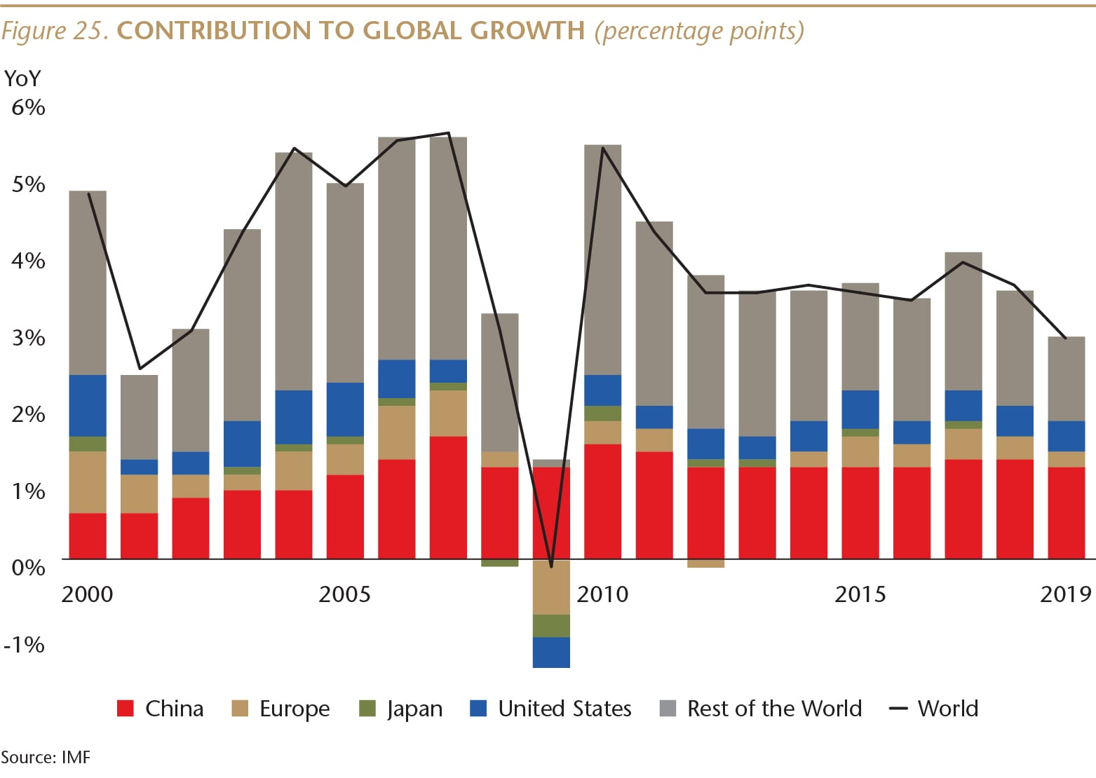 SI073_Figure 25_IMF World GDP_repeat_WEB-01-min.jpg