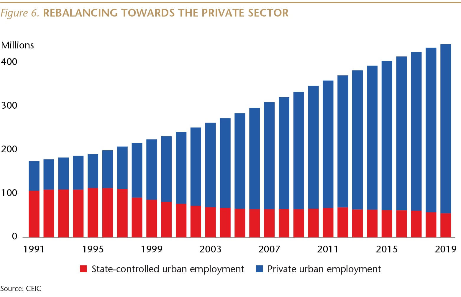SI073_Figure 6_Rebalancing towards private sector_WEB-01-min.jpg