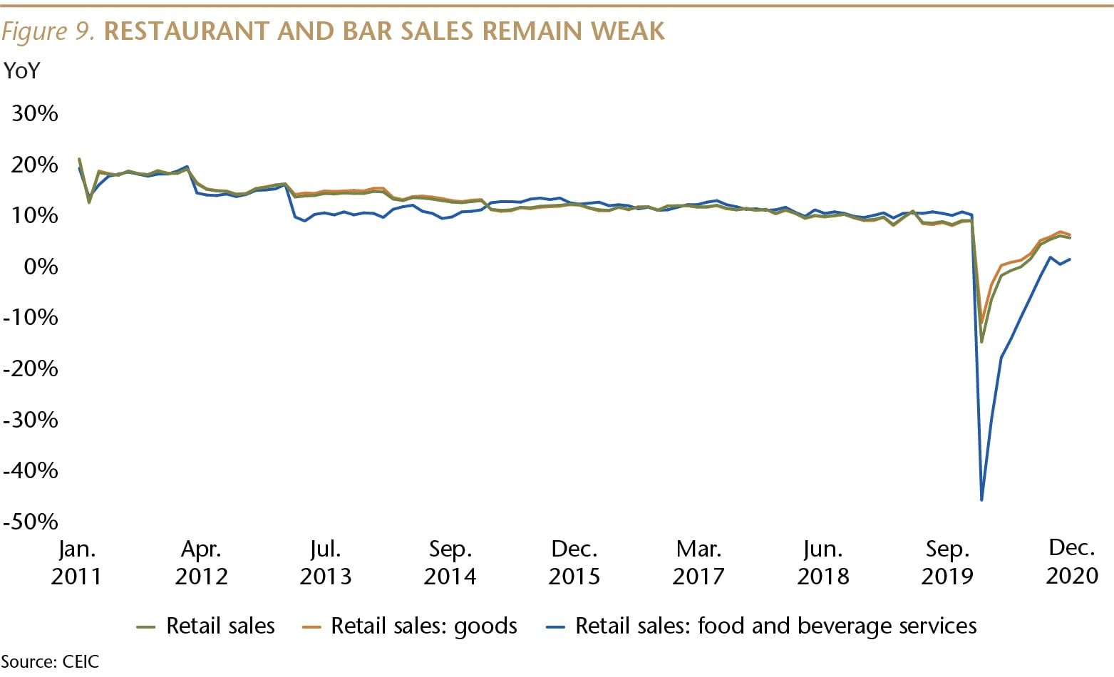 SI073_Figure 9_Bar Sales Remain Weak_WEB-01-min.jpg